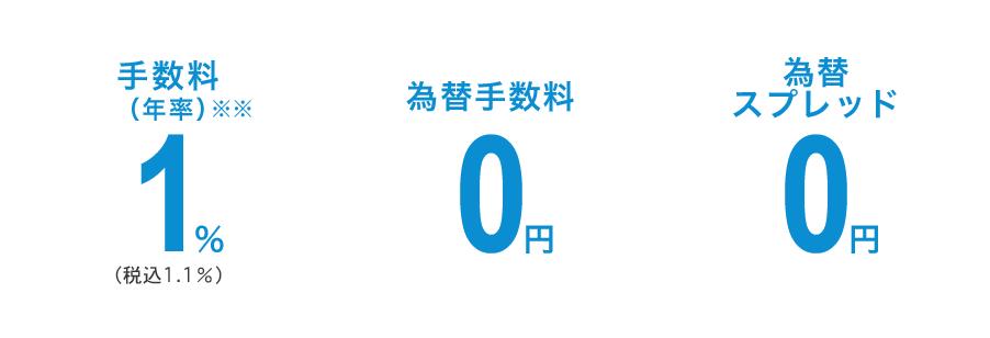 手数料(年率)1%(税込1.1%) 為替手数料0円 為替スプレッド0円